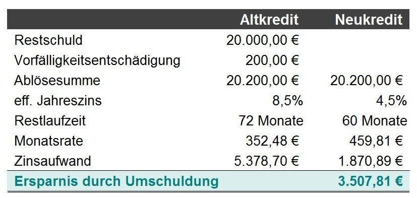 Berechnung Ersparnis durch Umschuldungskredit mit kürzerer Laufzeit