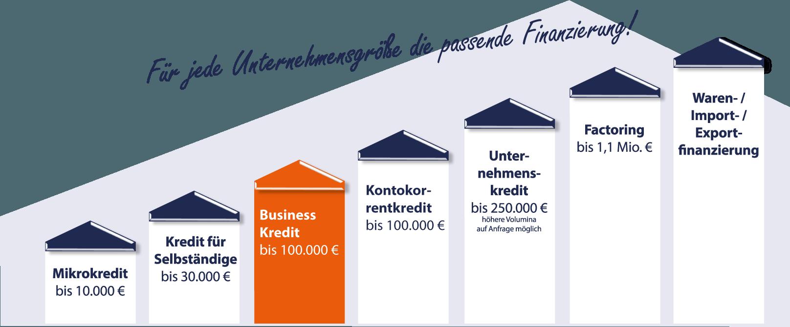 Businesskredit