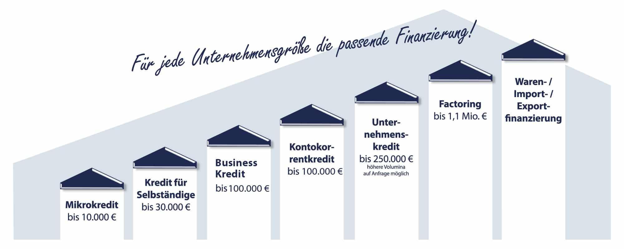Firmenfinanzierung