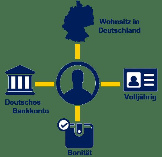 Voraussetzungen für Online-Sofortkredit